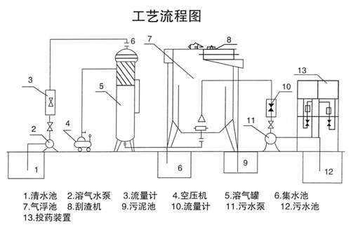 产品展示 气浮设备 > 竖流式溶气气浮机   三,工作原理 气浮装置的
